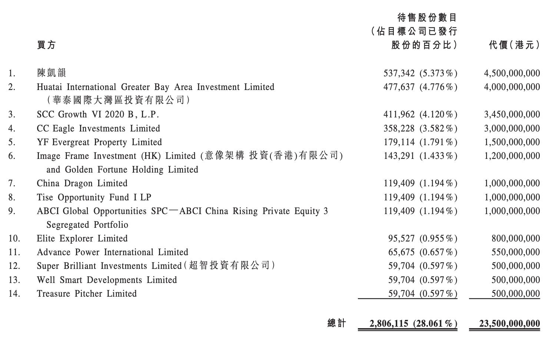 恒大物业引入235亿港元战投,14家投资人包括阿里和腾讯