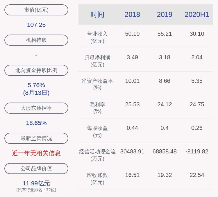 银轮股份:2020年半年度净利润约2.04亿元,同比增加0.92%