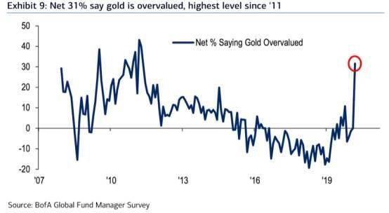 黄金:到处都是看涨黄金的人,基金经理越来越担心……