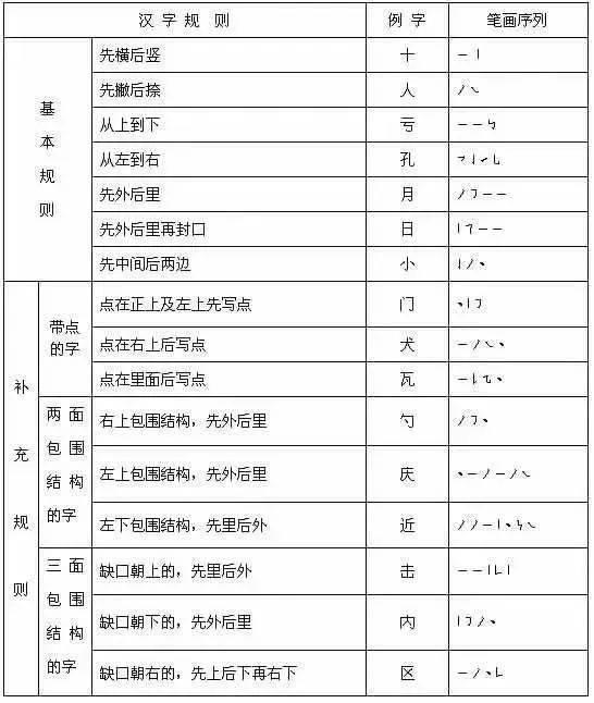 替孩子存下吧 最全汉字书写笔顺规则,老师家长也不一定都对