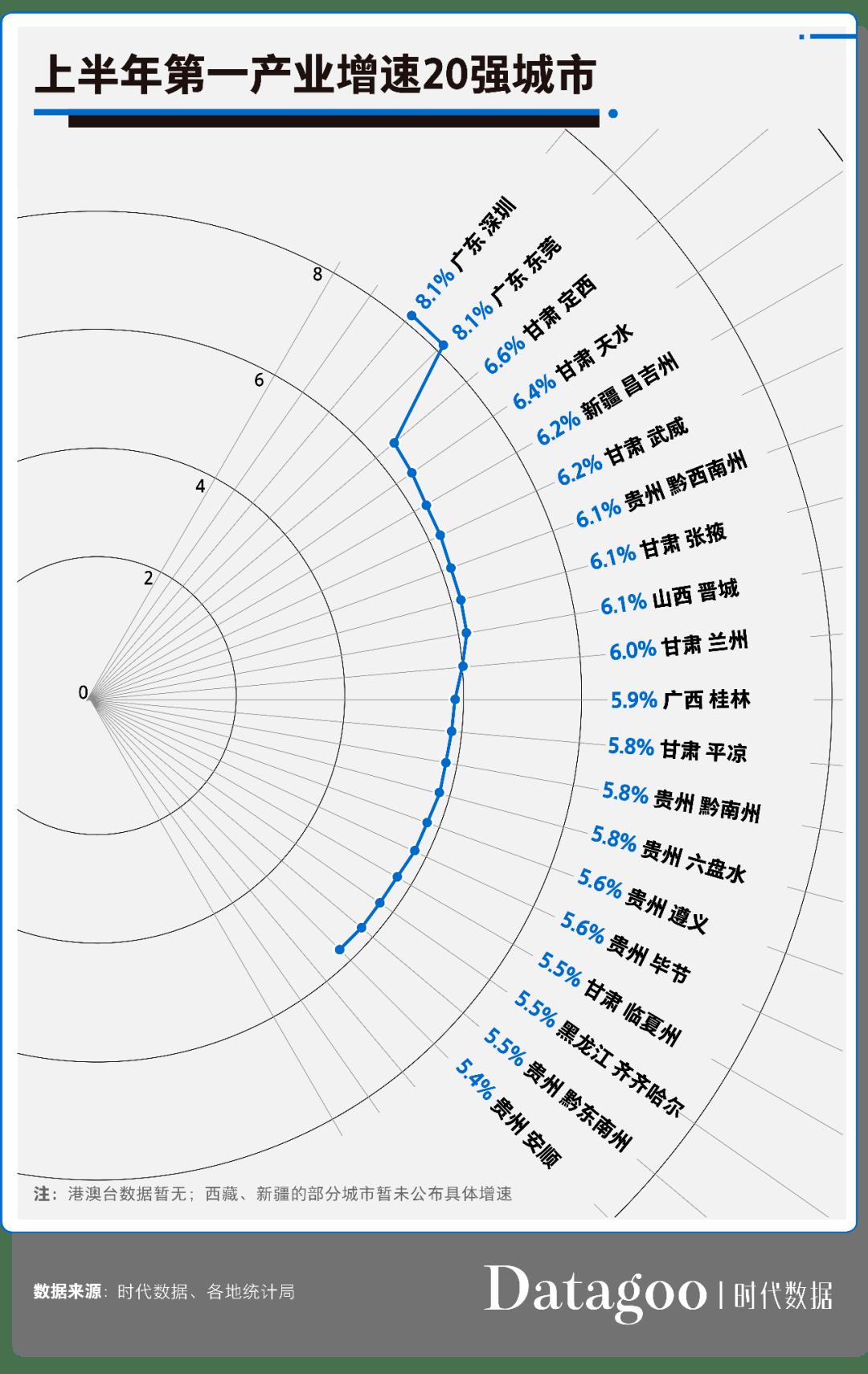 江苏2020年GDP一产_南方观察 2020年深圳四区GDP增速过5 ,总量第一又是TA