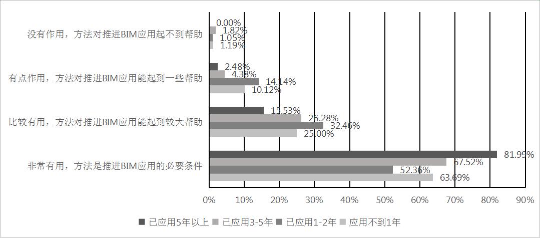 中国建筑企业BIM应用现状数据分析