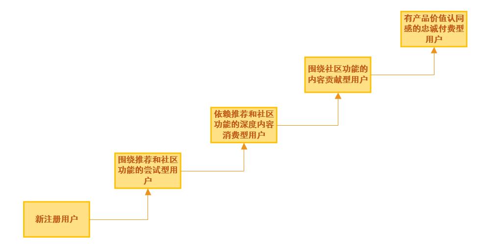如何解构一款成熟复杂产品,搭建典型用户成长模型