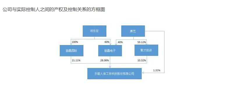 """乐歌股份董事长""""拉黑""""平安资管:6月以来接受逾20家机构调研"""