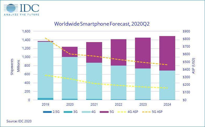 全球智能手机市场报告:2023年5G手机将占据半壁江山