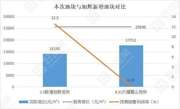 8.31萧山土拍点评:预期利润率仅0.15%!为