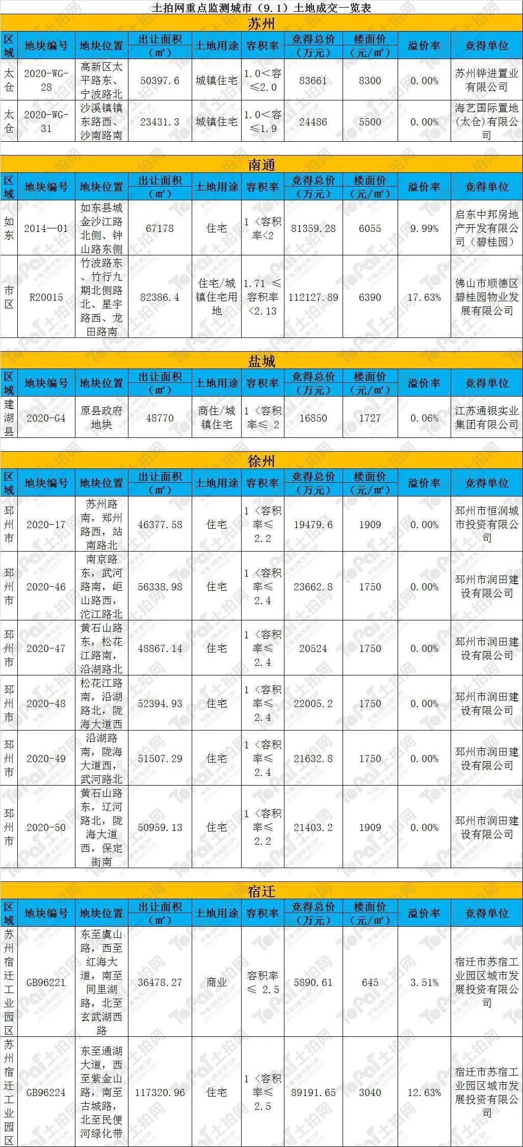 [土牌日报]土拍网重点监测大都会(9.1)成交日报