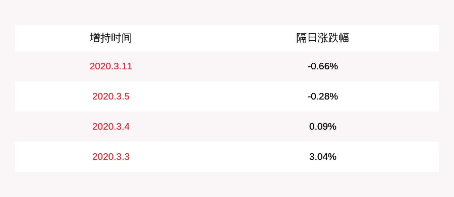 安徽天然气:控股股东一致动议公司增持