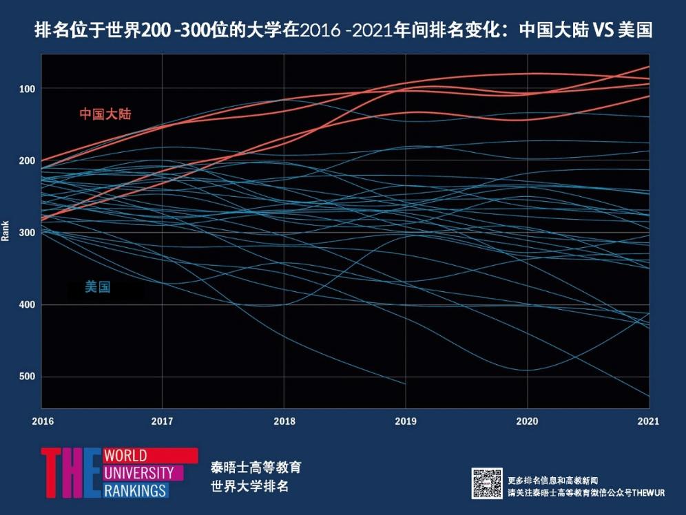 最新泰晤士高等教育世界大学排名:中国高校上升、美国高校下滑