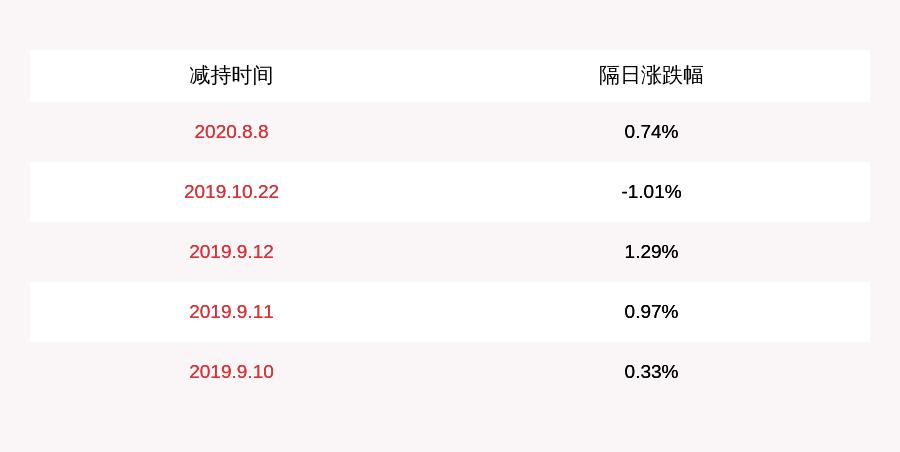 佳隆股份:实控人林长春已减持1004.57万股,占比1.07%
