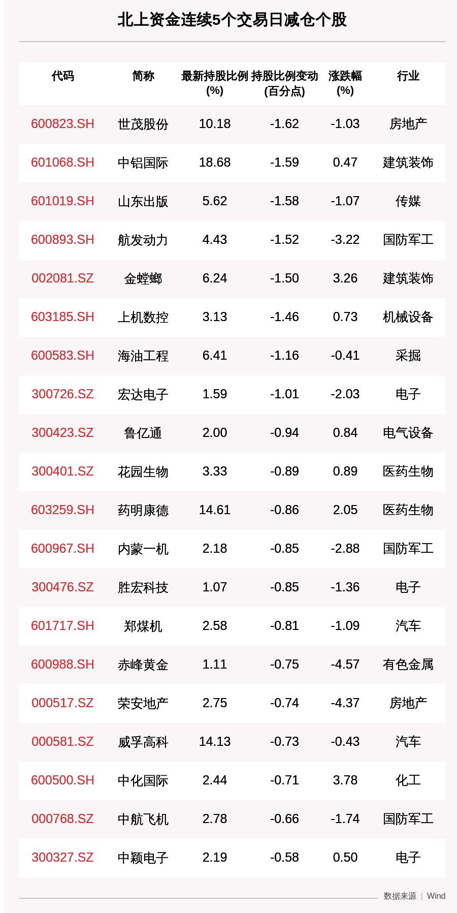揭秘北上资金:连续5日减仓70只个股,世茂股份减持比例增幅最大(附名单)
