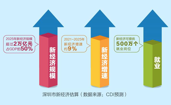 新兴产业人均gdp_去年人均GDP超10万元打造新兴产业再出发