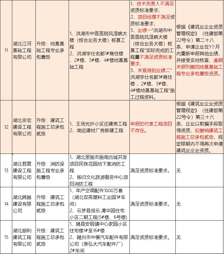 实地核查,50项工程业绩造假,17项资质拟撤回!