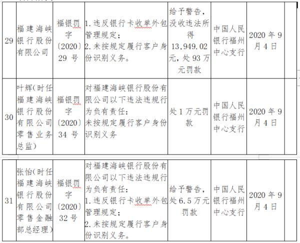 福建海峡银行2因违法被罚