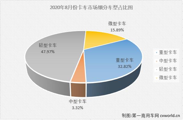 福田112%领涨重卡 大运中卡增58% 8月中重卡