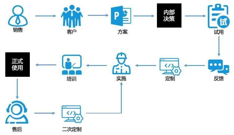 分享一个企业级SaaS的产品矩阵分析法