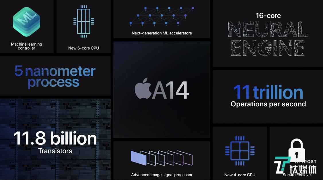 iPhone 12缺席,只有手表和平板丨苹果秋季新品发布会2020