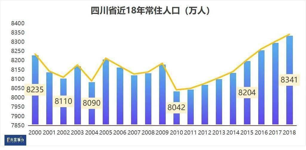 成渝地区是我国西部人口数量_我国人口数量变化图