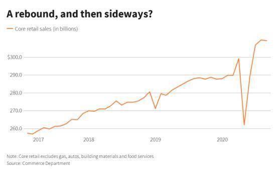 美国经济复苏越停滞 拜登胜算可能性就越大?|