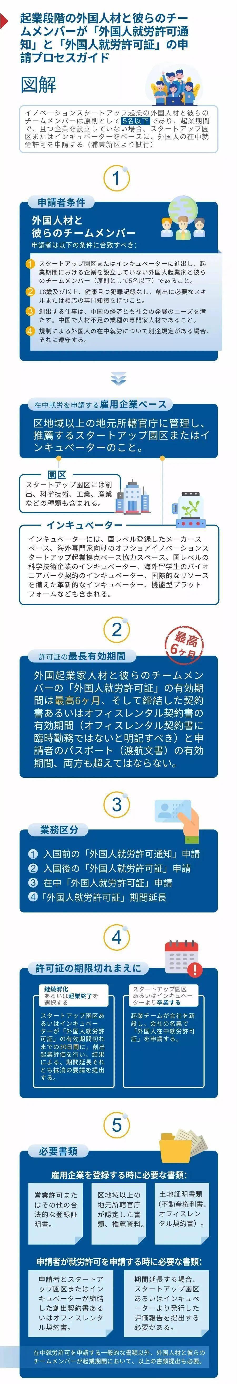 《支持外国人才及团队成员在创业期内办理工作许可》(中英日语图解指南)