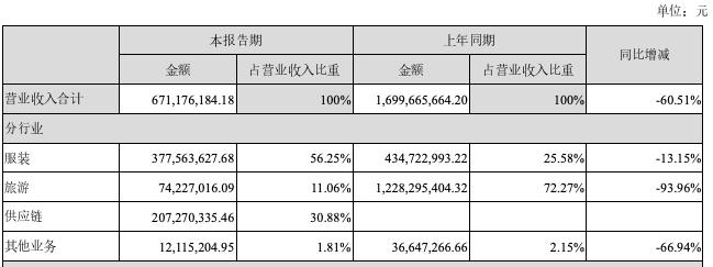新增供应链业务毛利率仅1.09%,希努尔收深交所半年报问询函