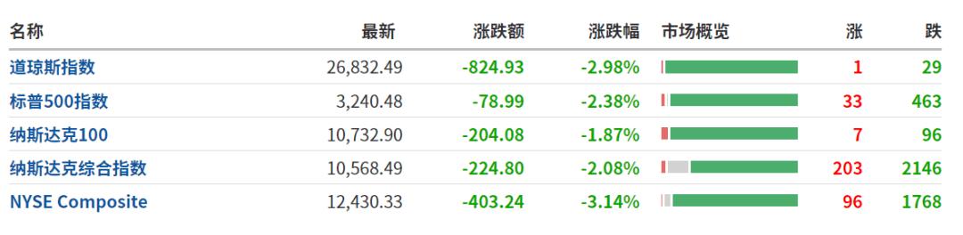 恐慌性抛售!美股、黄金、原油大跳水,道指狂泻超800点!发生了什么?