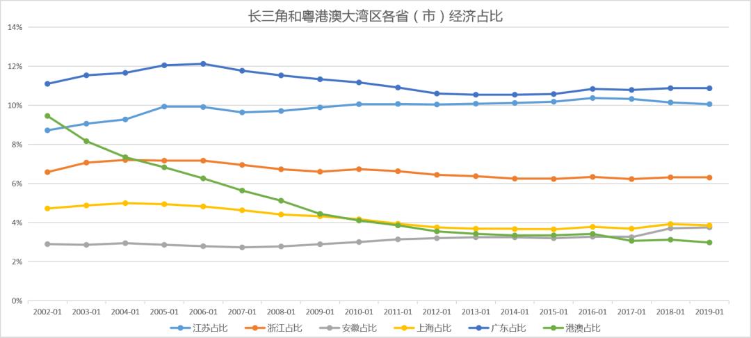 2019年经济大湾区总量是多少_粤港澳大湾区图片