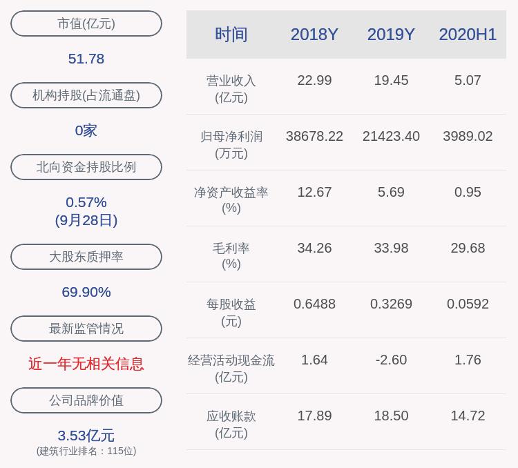 美尚生态:控股股东王迎燕补充质押654万股