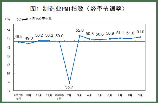 [国家统计局:2020年9月中国制造业PMI为51.5%]