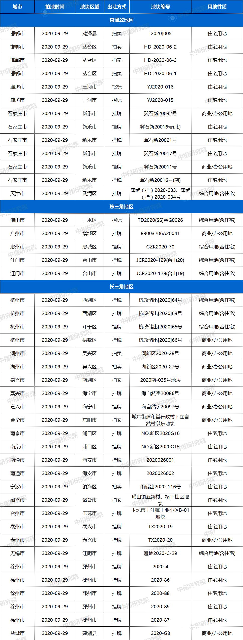区域,|,9月29日43城118宗地块出让,城市,[地块 中指]土拍预告 情报,其中包含宅地91宗惠州有宅地出让.