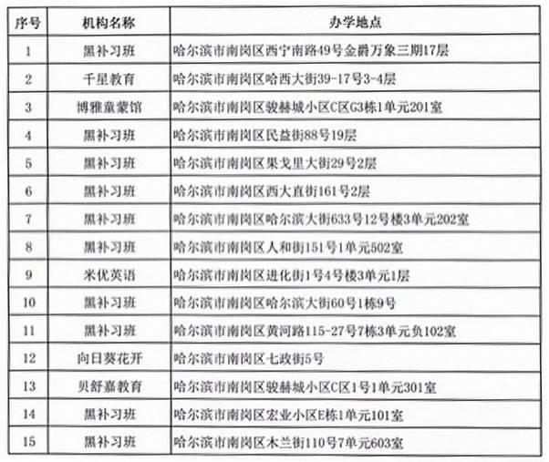 哈尔滨公布第七批校外培训机构黑名单