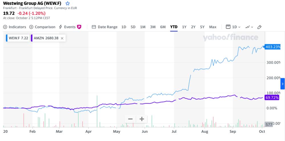 多只个股年内翻倍!欧洲小市值股票成了疫情中罕见亮点