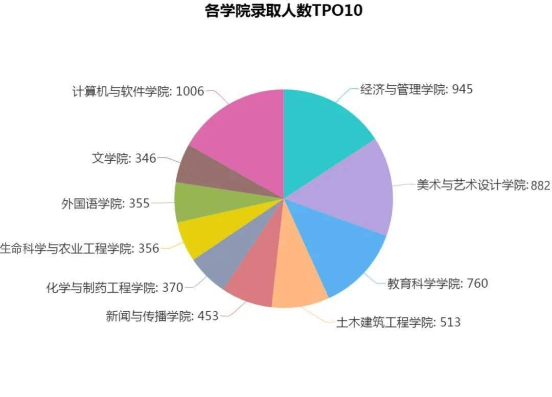 录取线多少人口_人口普查