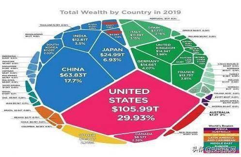 中美两国经济总量超过世界的几分之几