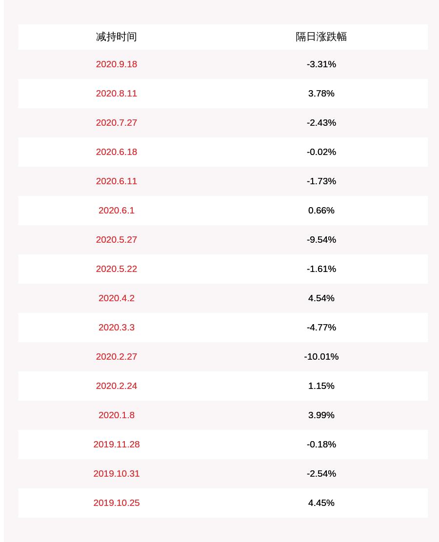 圣邦股份:股东世纪维盛减持约143万股,减持计划时间已过半