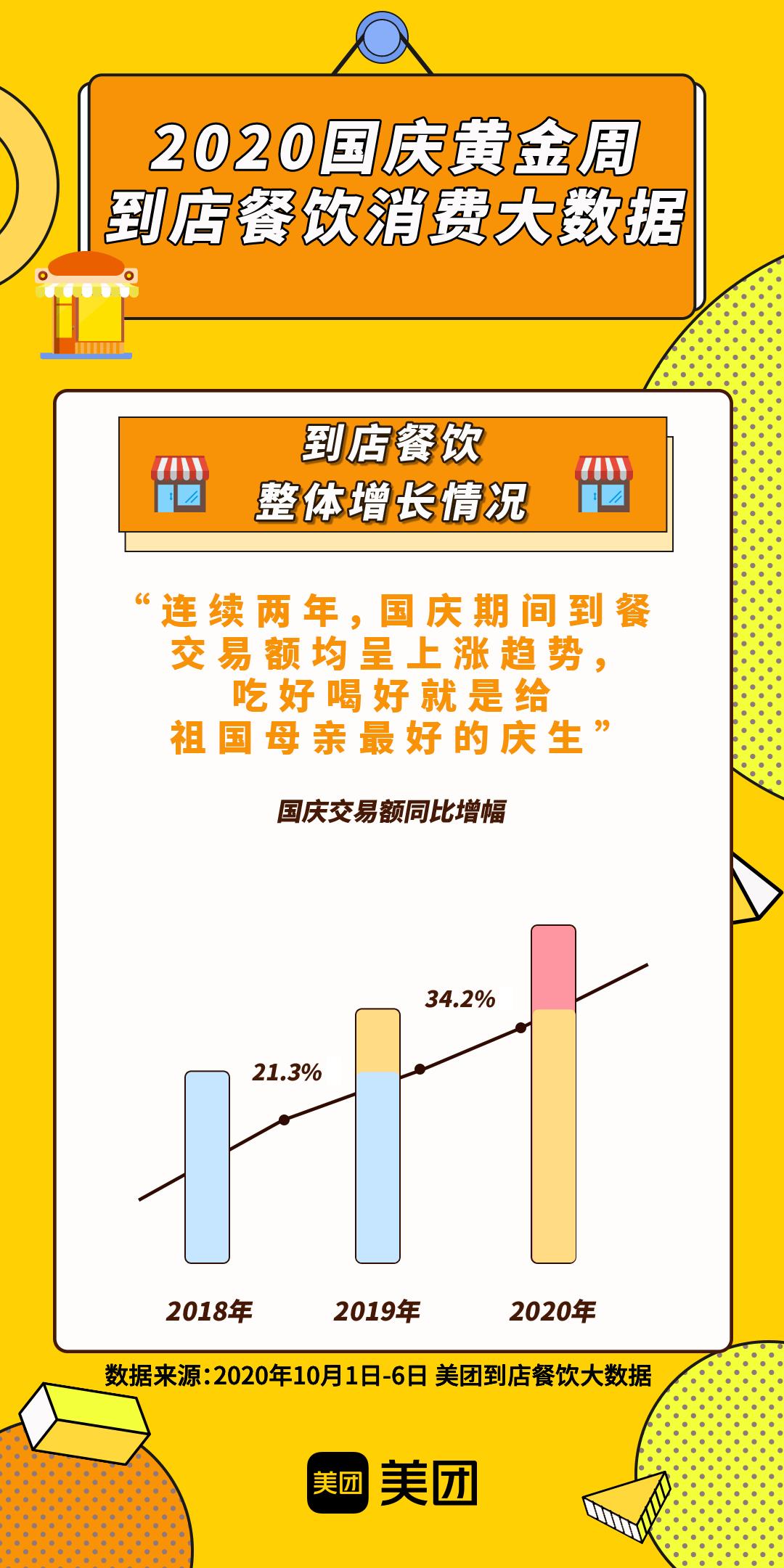 美团大数据:黄金周餐饮消费增长强劲,数字化经营助力客流转化