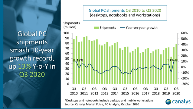 受疫情影响,PC出货量增速创10年最高