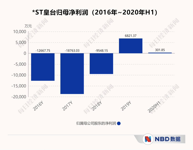 *ST皇台存货亏空调查终结:更正四年业绩,将尽快推动恢复上市