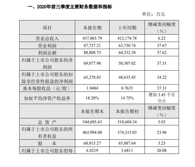 桃李面包前三季度业绩快报:净利润同比增长37.31%