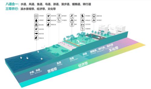 广州发布碧岛建设总体规划 包括碧岛四条专题步