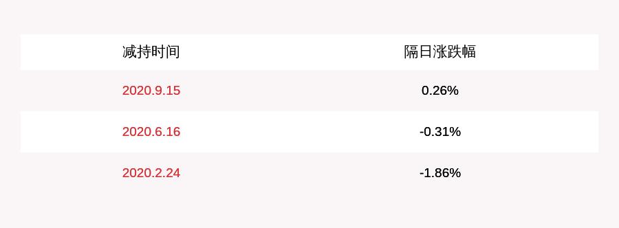 注意!安正时尚:副董事长陈克川拟减持不超过400万股