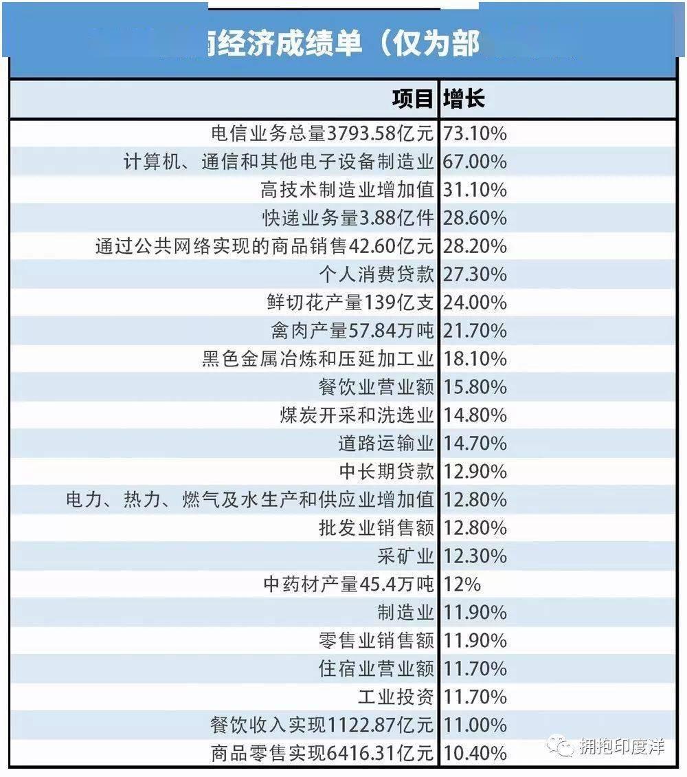 玉溪市gdp排名云南第几_云南玉溪2018年GDP拿到辽宁省可排名第几