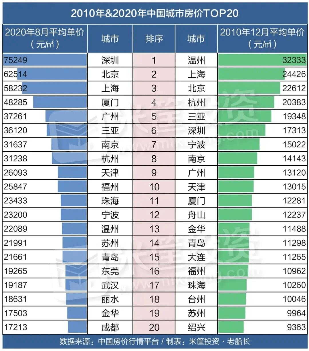 2019温州gdp_温州夜景