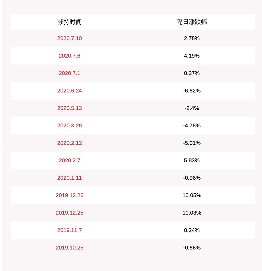 威唐工业:公司股东国经众新减持约153万股