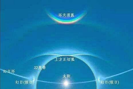 """北京天空出现""""祥瑞"""",倒挂彩虹如同""""天空的微笑"""",如何形成的"""