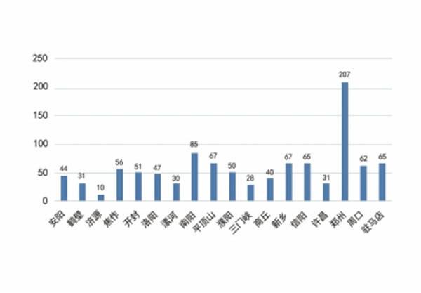 河南2021年人口_河南人口分布图