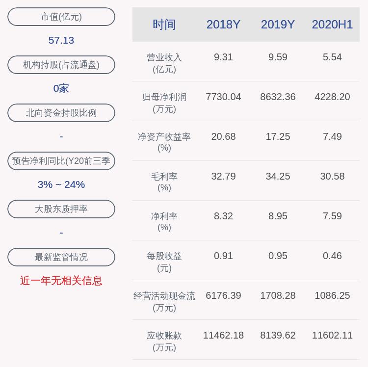 交易异动!若羽臣:近3个交易日上涨33.13%,不存在未披露的重大事项