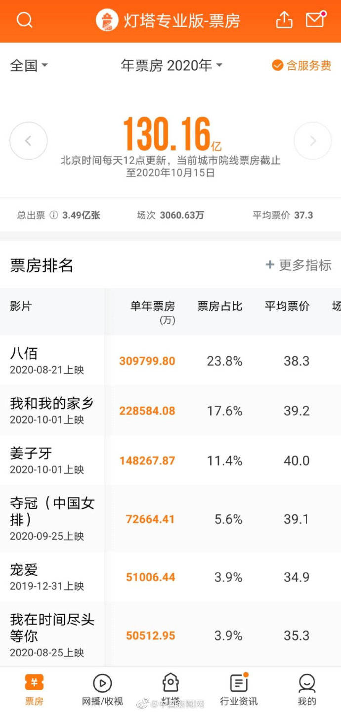 中国电影票房超越北美成全球第一