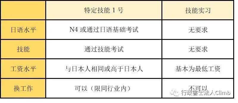 去日本打工……特定技能和技能实习签证,您选择哪个?