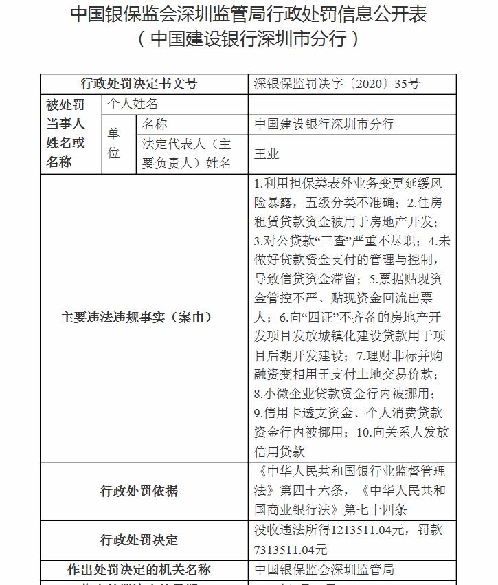 涉及10大违规,深圳建行被银保监局开出巨额罚单